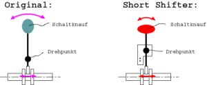 Schaltwegverkürzung Skizze Erklärung